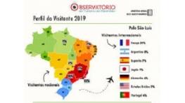Observatório do Turismo divulga Perfil do Visitante em 2019