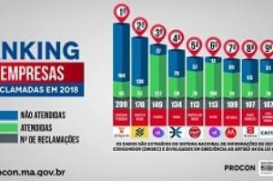 Procon/MA divulga ranking das empresas mais reclamadas em 2018